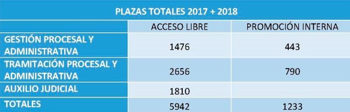 OEP 2017-2018 Totales